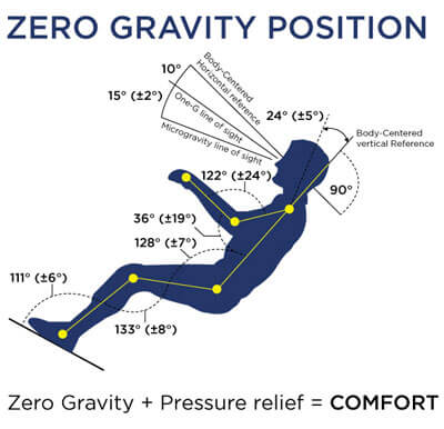The zero gravity position